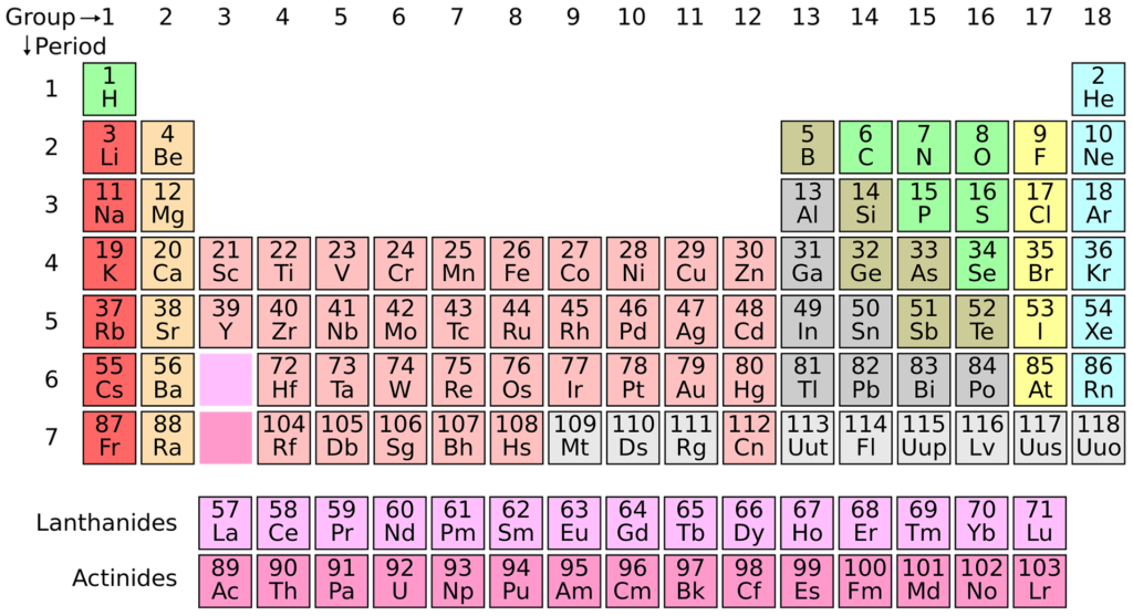 Periodensystem Mineralstoffe